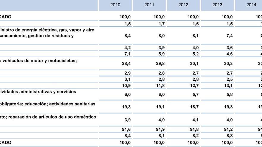 Datos de Contabilidad Regional de España (2010-2017) / Fuente: INE
