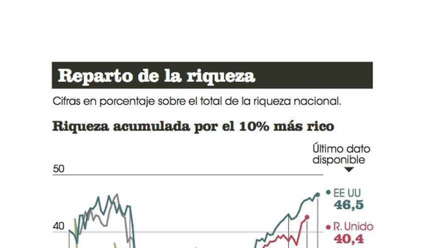 Reparto de la riqueza. / Cova Fernández