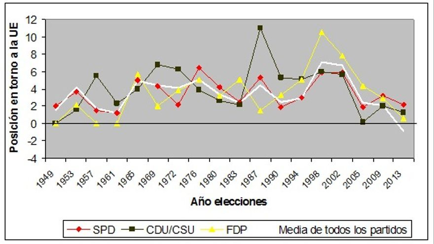 Gráfico 2: Posiciones en torno a la UE de los tres partidos mayoritarios en Alemania  desde 1949. Fuente: Manifesto Project