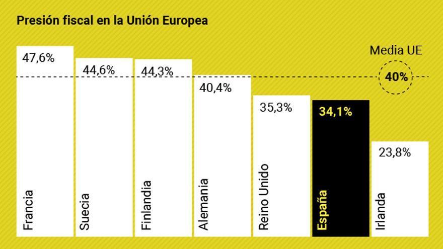 Presión fiscal en la Unión Europea en 2016.