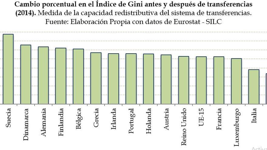 Cambio porcentual en el Índice de Gini antes y después de transferencias (2014).