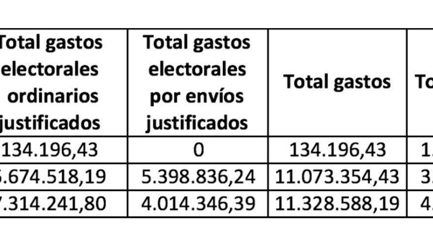 Relación entre resultados y gasto electoral en las elecciones europeas de 2014. Fuente: Tribunal de Cuentas y Ministerio de Interior.