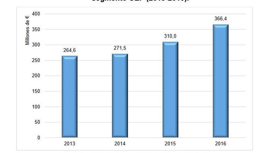 Evolución de los ingresos del grupo Correos en concepto de envíos urgentes y de paquetería (CEP).