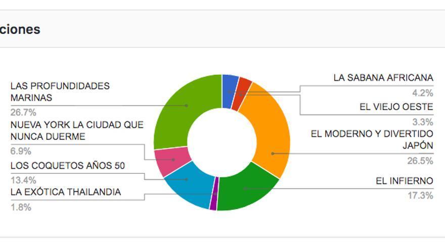 Gráfico con el reparto de los votos según las opciones de la consulta web