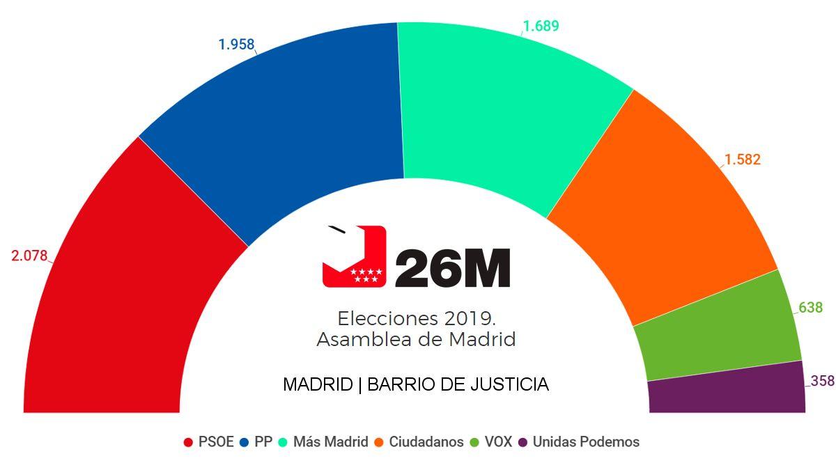 Votos de Chueca y Salesas en las elecciones autonómicas del 26 de mayo | SOMOS CHUECA