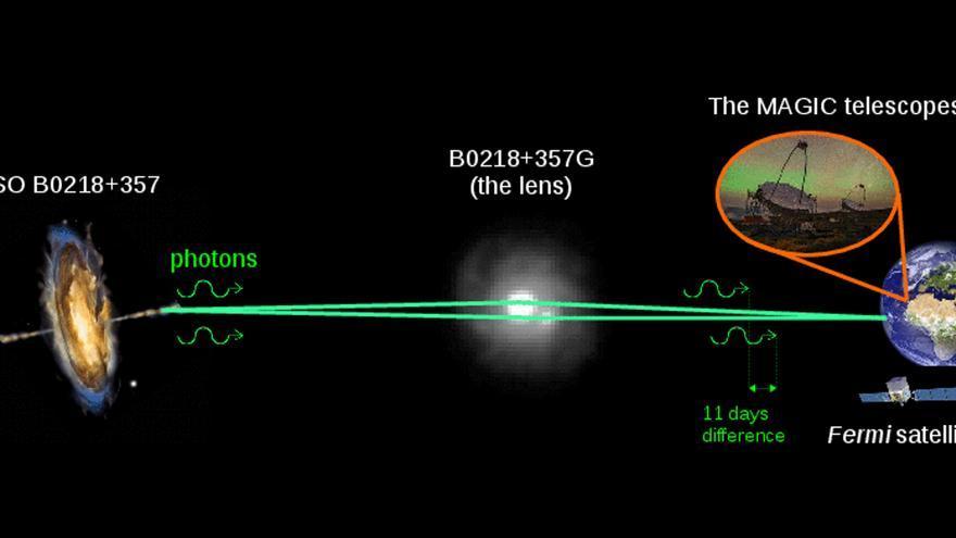 Gráfico de los fotones emitidos por la galaxia QSO B0218+357 dirigiéndose a la Tierra. Debido al efecto gravitacional de la galaxia que actúa de lente, B0218+357G, los fotones siguen dos caminos que alcanzan la Tierra con una diferencia de 11 días. La luz se observó con el instrumento Fermi-LAT y los telescopios MAGIC. Crédito: imagen de MAGIC: Daniel López/IAC; imagen del Hubble de B0218+357G: NASA/ESA; imagen del AGN: NASA E/PO - Sonoma State University, Aurore Simonnet.