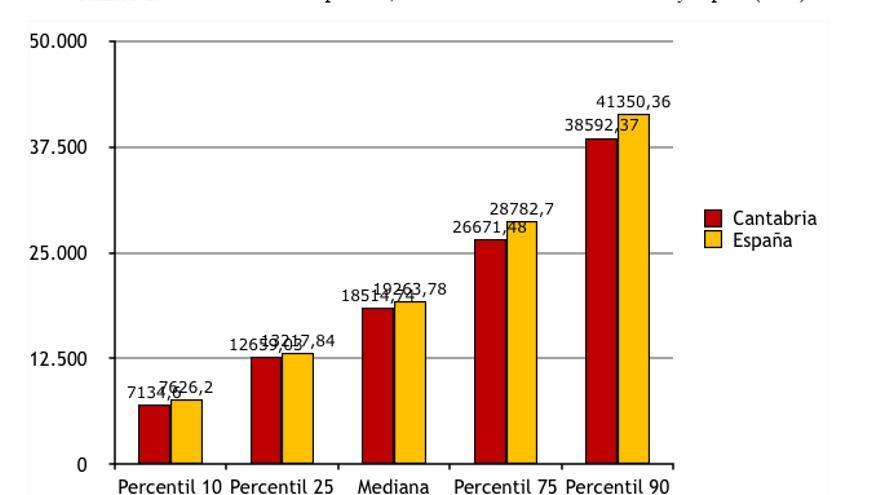 Fuente: Encuesta Cuatrienal de Estructura Salarial