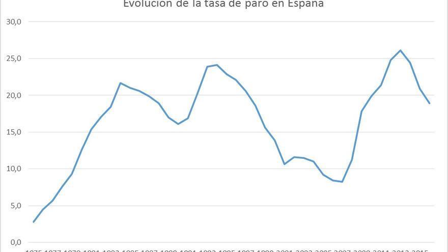 Evolución de la Tasa de desempleo en España.