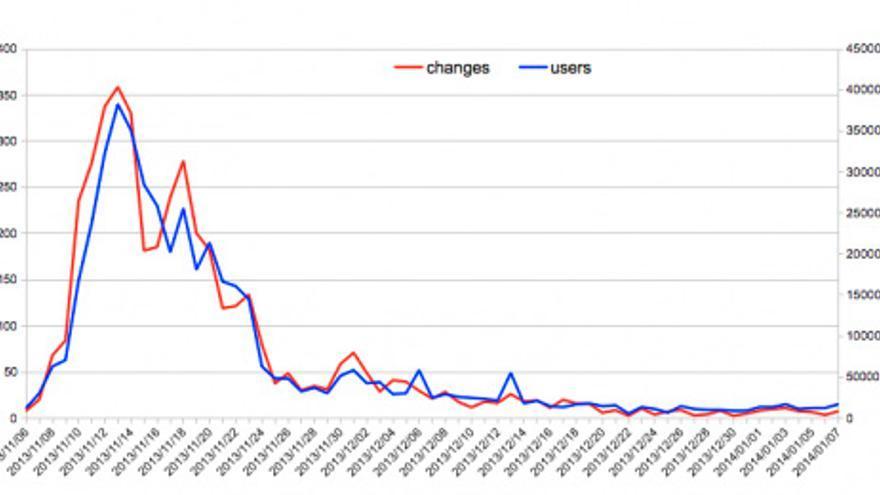 Cambios y usuarios editando en OSM durante el tifón   Foto: TGDaily