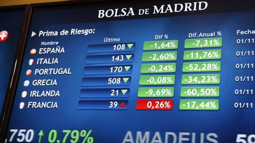 La prima de riesgo abre estable, en 109 puntos, pese a la subida de los bonos