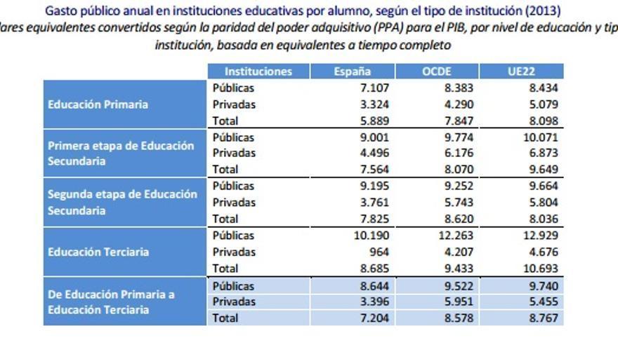 Gasto público anual por alumno en instituciones públicas y privadas, comparado con la media de la OCDE y la UE. / OCDE