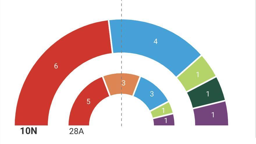 Resultados electorales en Aragón 10N.
