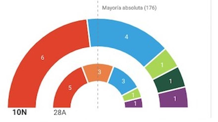 Resultados electorales en Aragón. Elecciones generales 10N 2019