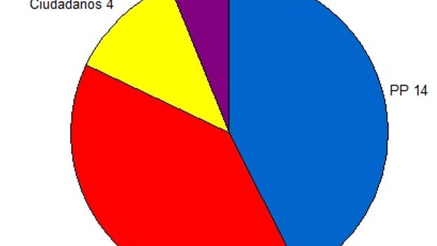 Grafico bueno escenario 1 CIS CLM