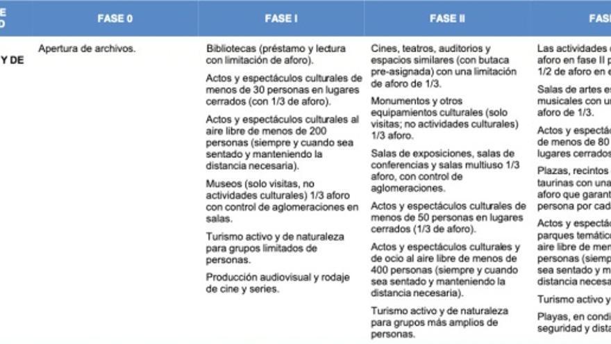 Fases de desescalada para el mundo de la cultura según el Anexo II del 'Plan para la transición hacia una nueva normalidad'