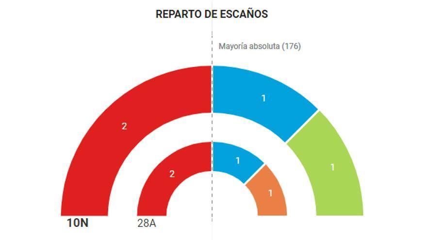 Resultados León 10-N