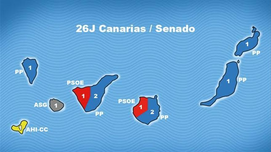 Resultados al Senado en Canarias.