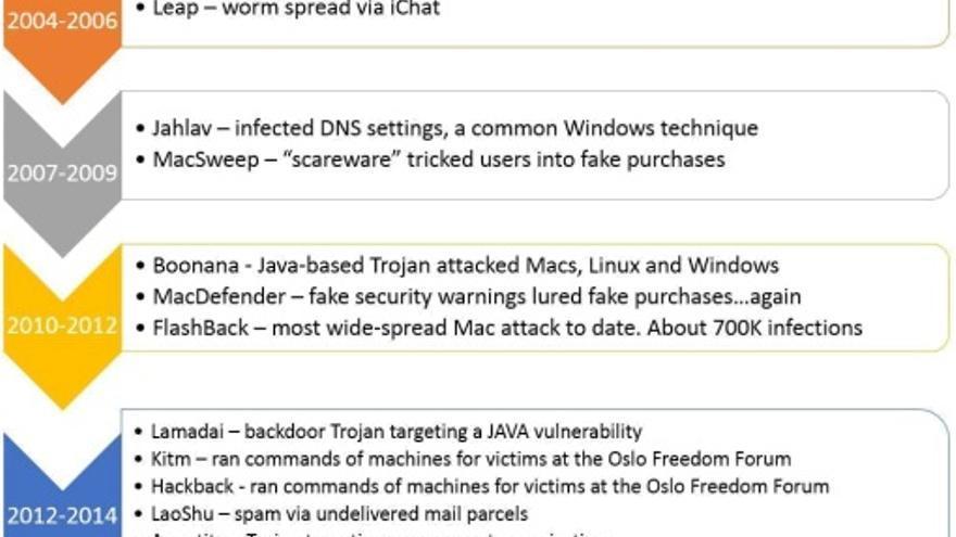 Cronología de los ataques más importantes dirigidos al sistema operativo OS X