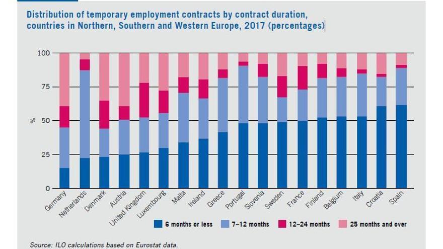 Porcentaje de la distribución de los contratos de trabajo temporal por su duración. Países del norte, sur y oeste de Europa, 2017