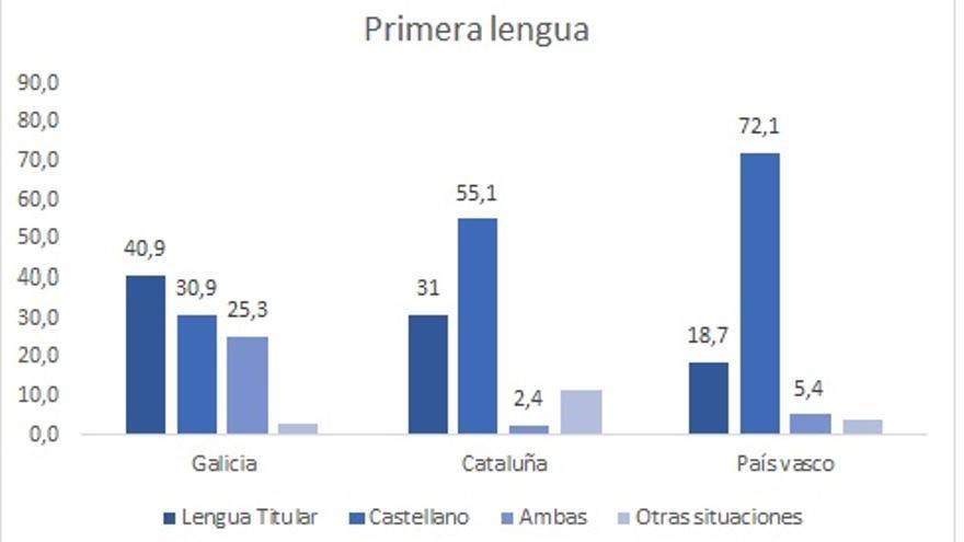 Primera lengua. Datos del IGE 2013, Idescat 2013 y Eustat 2011.