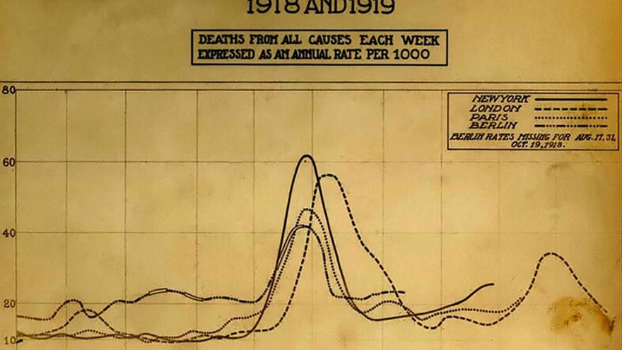 Gráfico que muestra la mortalidad de la pandemia de gripe de 1918 en Estados Unidos y en Europa