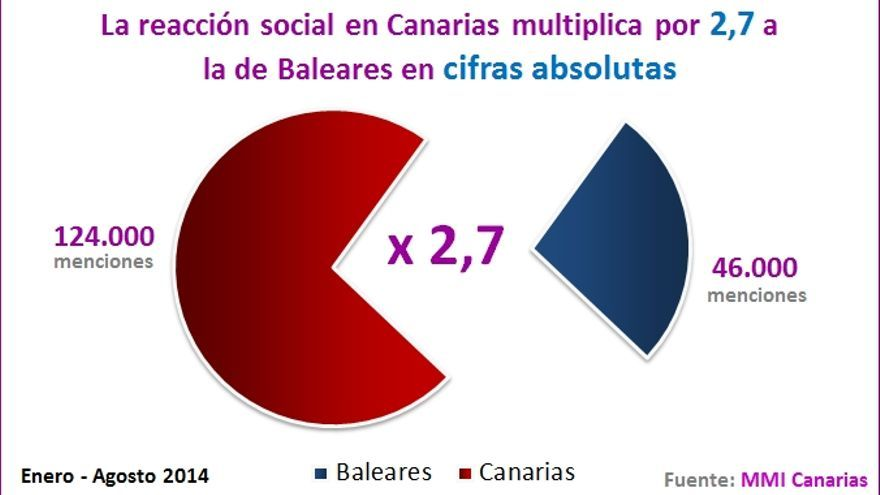 Canarias Baleares cifras absolutas (mmi)