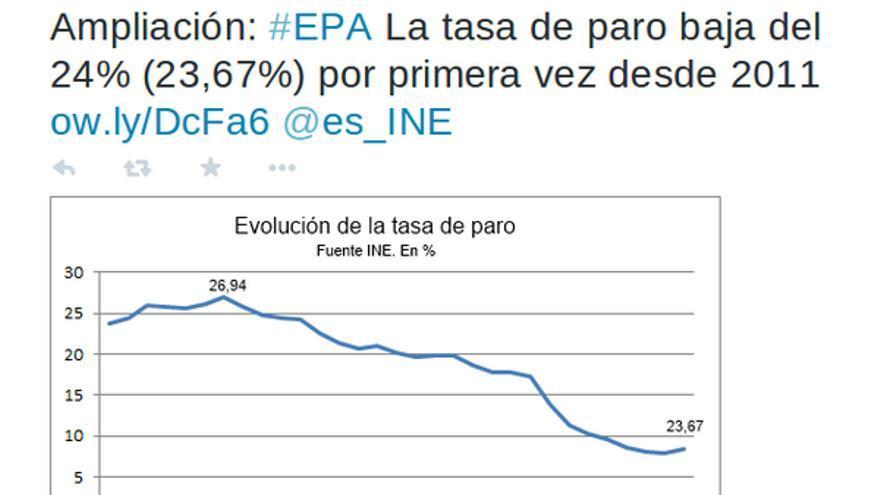 Gráfico El País