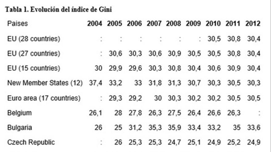 Leyenda : Sin información disponible. Fuente: Eurostat código tessi190.
