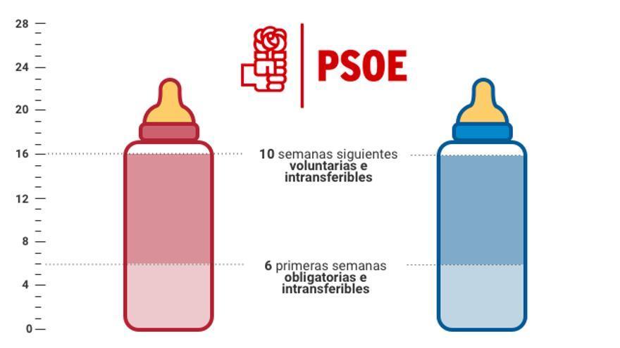 Propuesta del PSOE