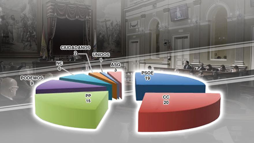 Distribución del Parlamento de Canarias según la propuesta por Enrique Bethencourt.