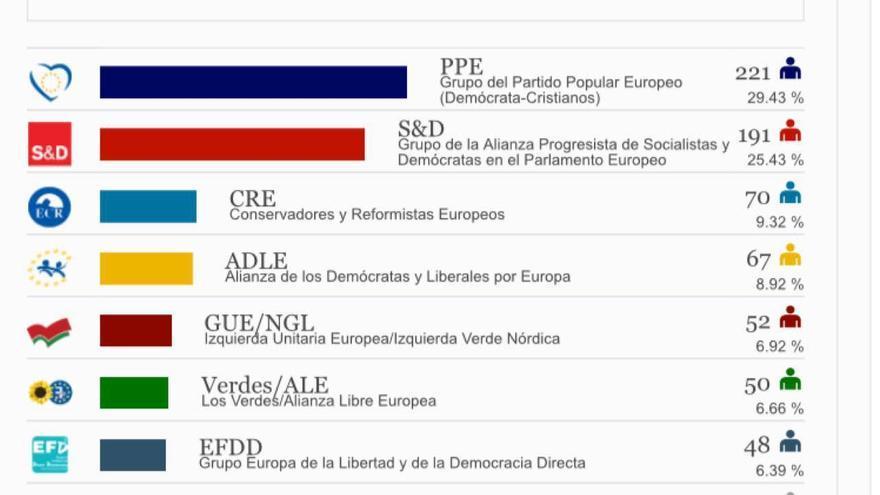 Resultado de las europeas de mayo de 2014.