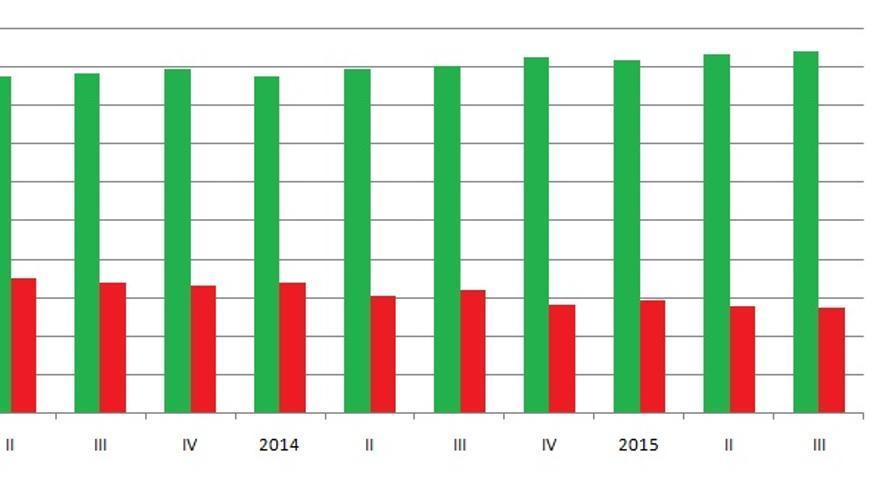 Evolución del empleo y el paro en la Comunitat Valenciana desde 2013