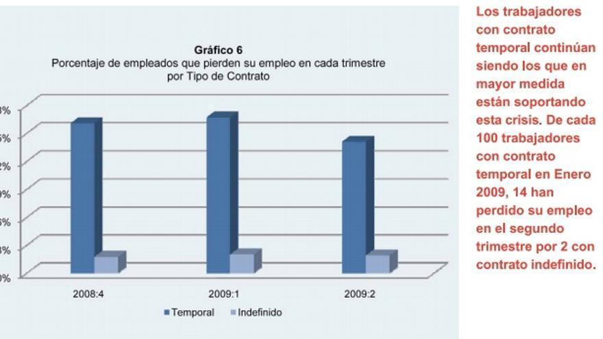 Porcentaje de trabajadores que pierden su empleo cada trimestre por tipo de contrato