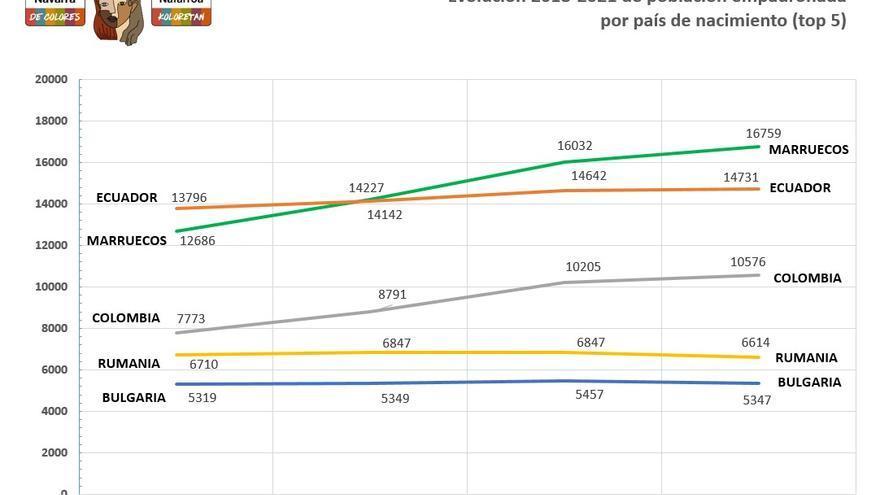Gráfico con las principales poblaciones de Navarra nacidas en el extranjero