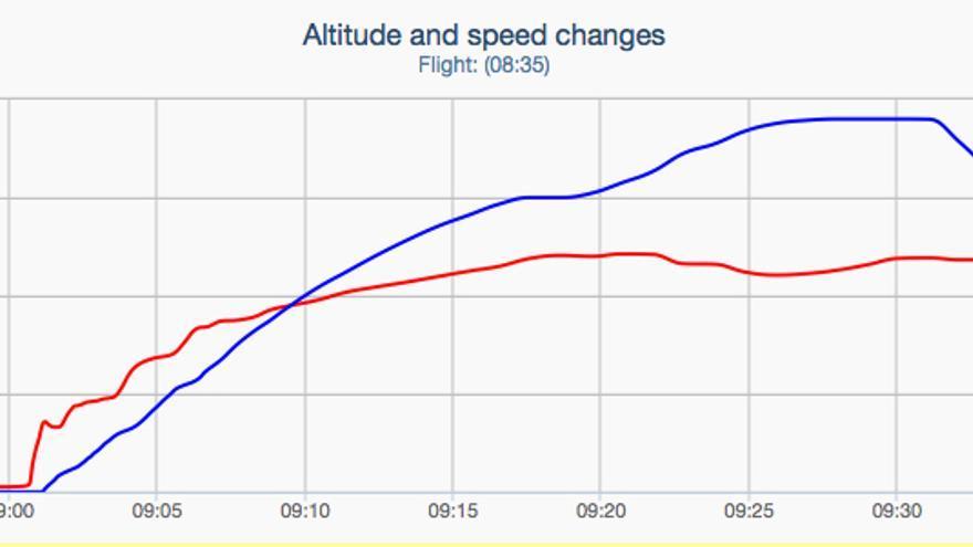 Altitud y velocidad del avión estrellado en los Alpes.