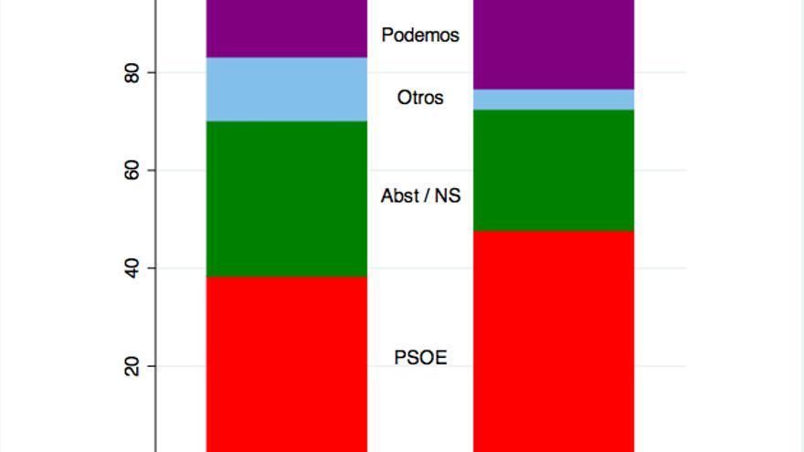 Distribución de la intención de voto entre votantes del PSOE en 2011 según barómetros CIS de Julio y Octubre de 2014.