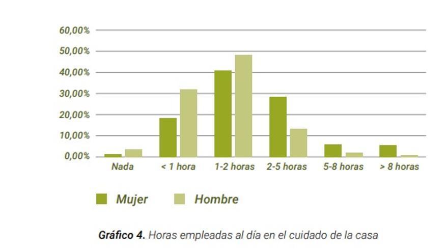 Gráfico con las muestras del estudio