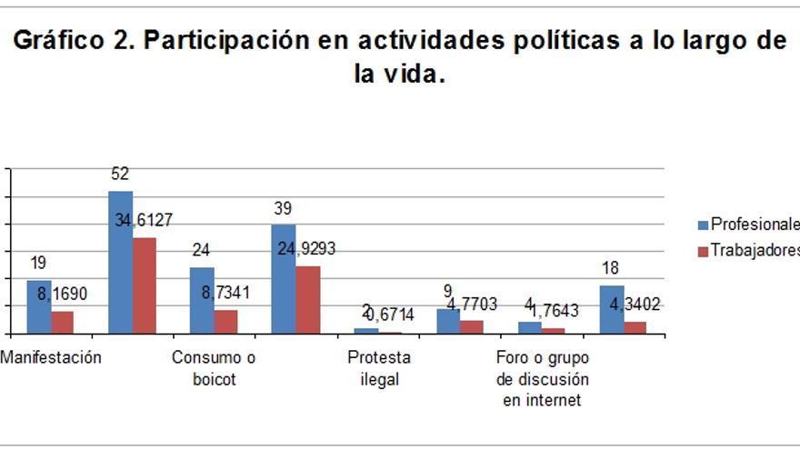 G2 Fuente: Encuesta postelectoral del Centro de Investigaciones Sociológicas, 2011.