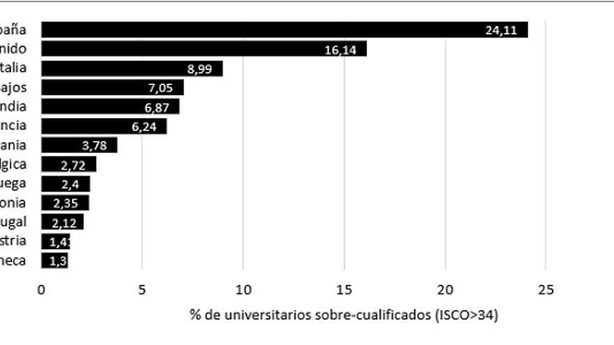 Sobre-cualificación en Europa para los Graduados Universitarios en 2005. Fuente: Encuesta Reflex (Comisión Europea, 2005)