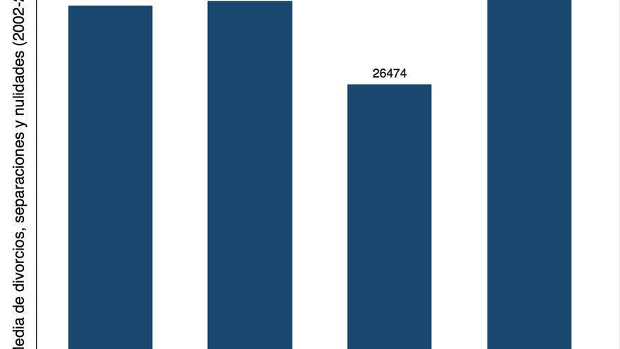 Gráfico 2. Fuente: Elaboración propia con datos del CGPJ