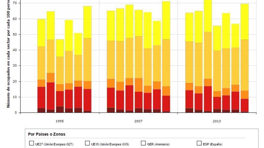 Elaboración: García-Serrano y Hernanz, 2014 / Fuente:Eurostat