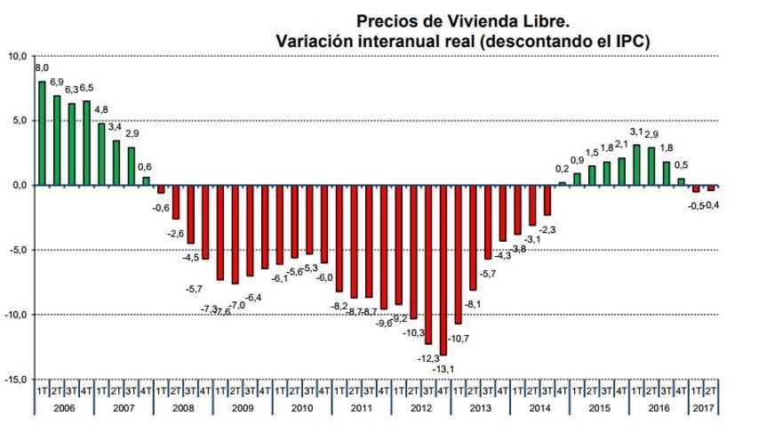 Gráfico precio vivienda.