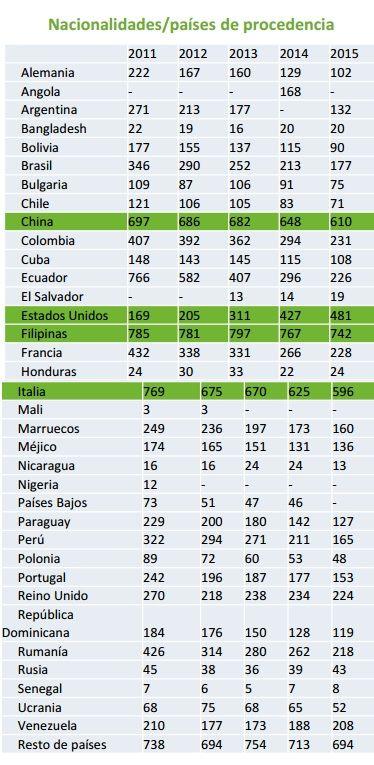 Población extranjera en el barrio de Universidad, de 2011 a 2015 según el Padrón Municipal de Habitantes