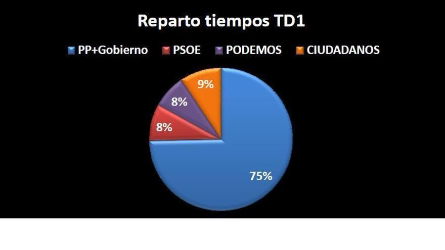 Gráfico de los tiempos dedicados a declaraciones de los partidos en el TD2 del 8M