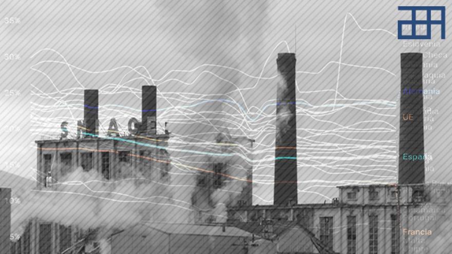 Radiografía de la industria en España