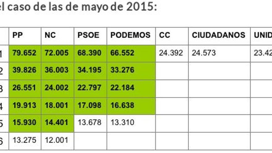 En el caso de las de mayo de 2015.