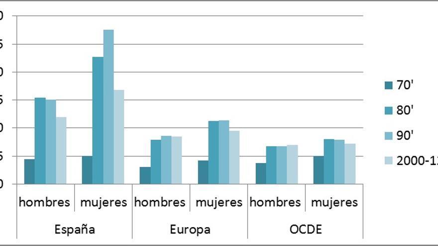 Tasa de desempleo de hombres y mujeres. Promedio periodo. 1970-2012. Fuente: Elaboración propia con datos de OCDE