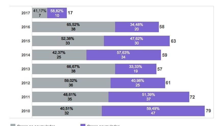 Víctimas mortales por violencia de género entre 2010 y 2017, con los datos de Feminicidio.net. | Feminicidio.net.