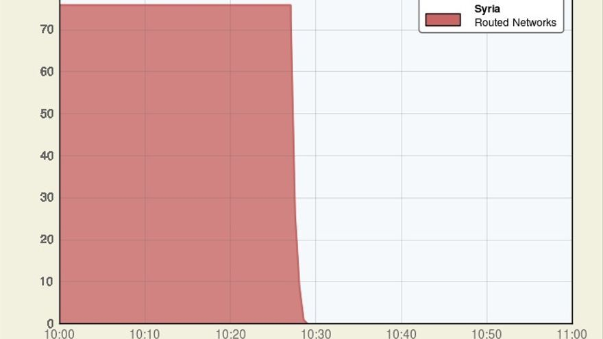 Gráfico que muestra el desplome de las comunicaciones en Siria. 29 de noviembre de 2012