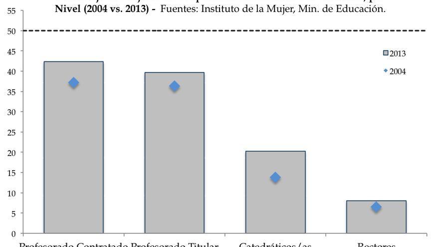 Porcentaje de Mujeres en Ocupaciones Académicas Universitarias, por  Nivel (2004 vs. 2013)